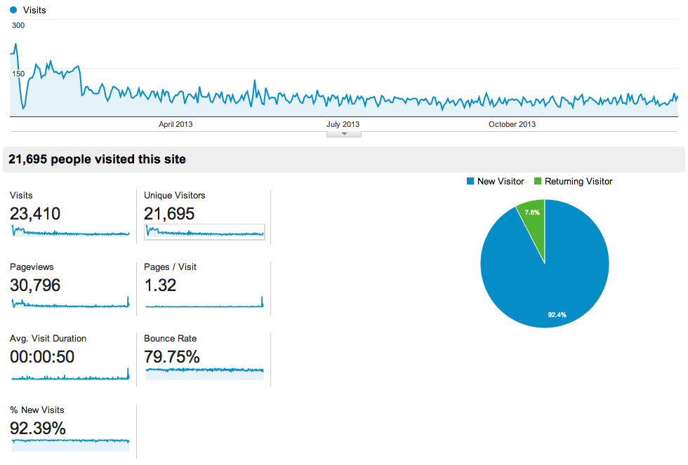 2013 Overall Traffic, Google Analytics