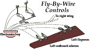 flybywirecontrols2 boeing 777 hardware design flight deck fly by wire harley fly by wire diagram at mifinder.co