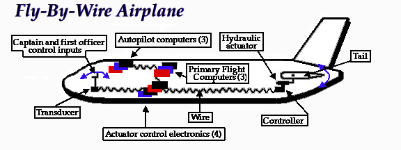 p1 boeing 777 hardware design flight deck fly by wire harley fly by wire diagram at nearapp.co