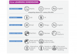 CLIx Learning Dimensions